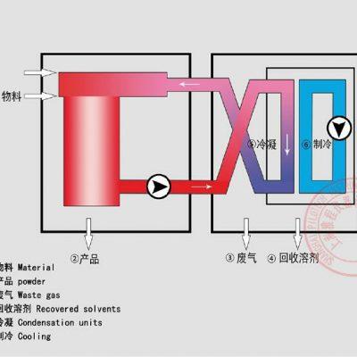 上海雅程YC-501实验室有机溶剂喷雾干燥机工作原理